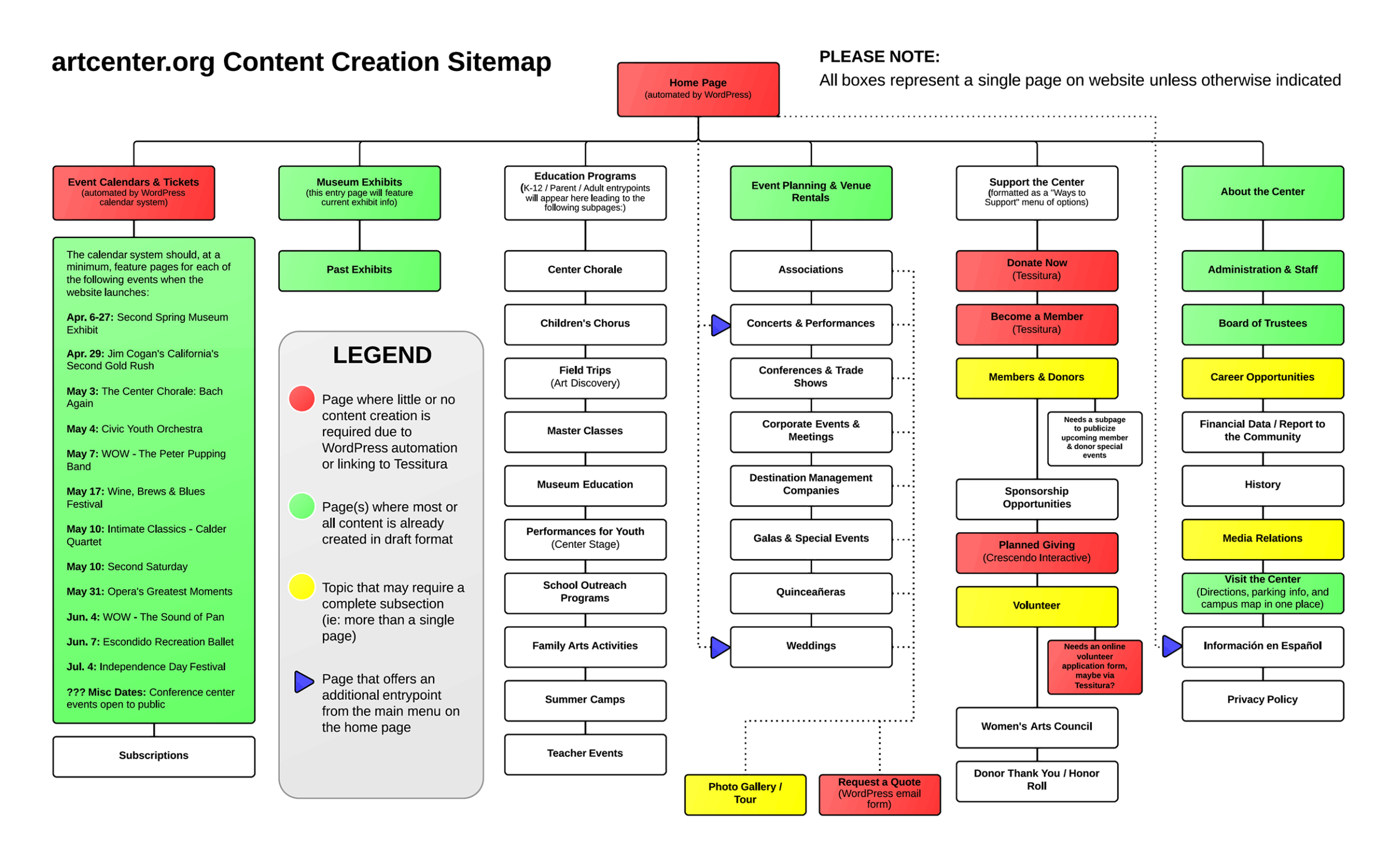 The sitemap shows numerous boxes, each representing a page in the website. Described in detail in the next paragraph.