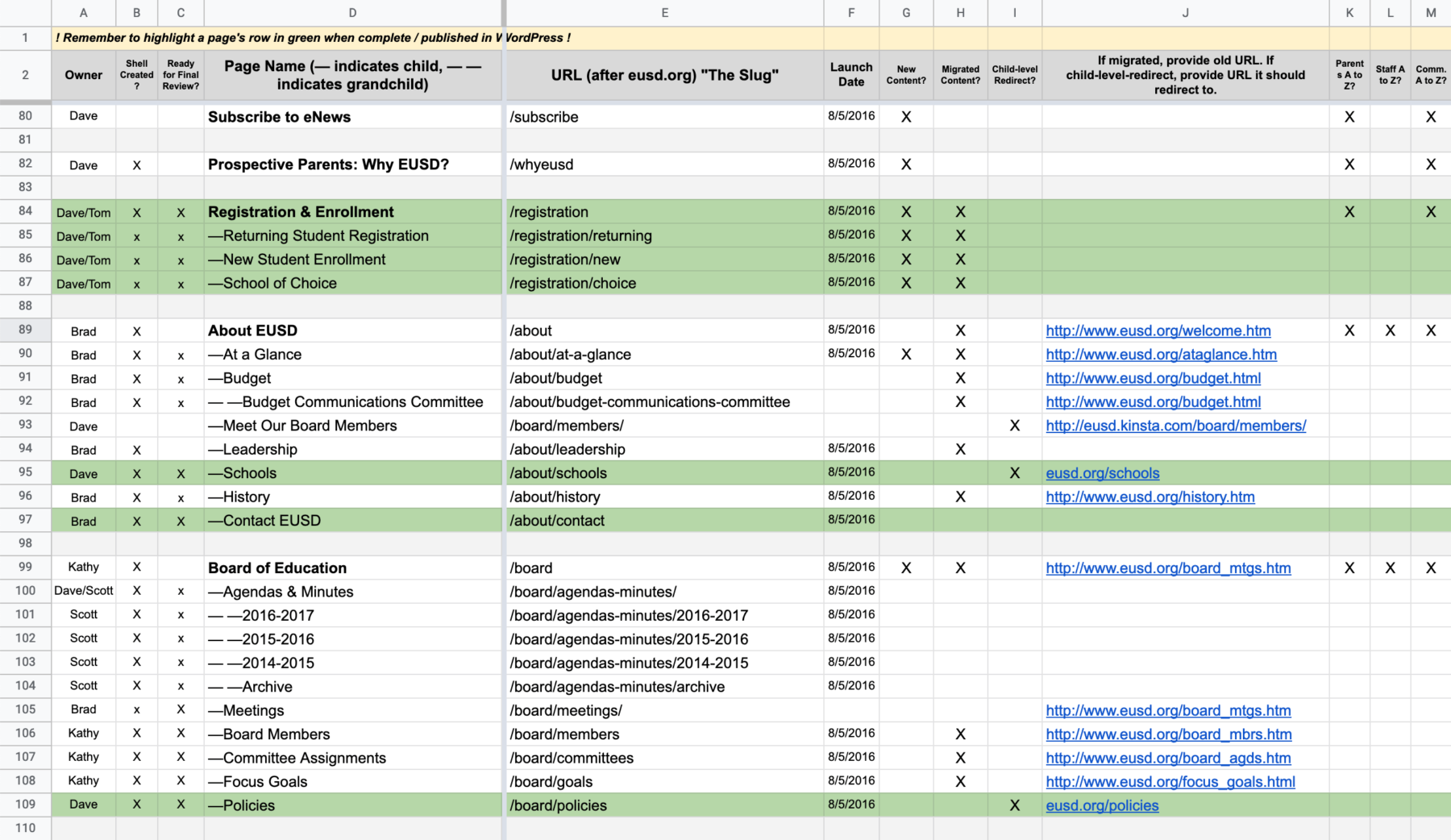 My spreadsheet with multiple rows & columns of project status info, described further in the next paragraph.